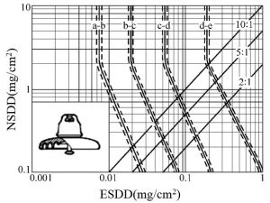 Relationship between SPS and NSDD/ESDD. Note: Lines show NSDD/ESDD ratios 10:1, 5:1 and 2:1. pollution severity Classifying Pollution Severity for HVAC & HVDC in China tpc 2 fig3 300x225