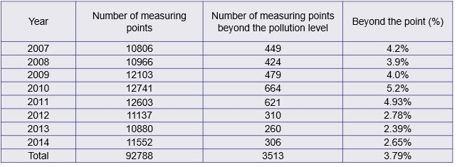 Statistics of Monitoring Points after 2007 pollution severity Classifying Pollution Severity for HVAC & HVDC in China tpc tbl1