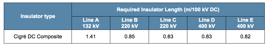 Required Insulator Lengths/100 kV DC insulator dimensioning Approach & Case Studies of Insulator Dimensioning for AC to DC Line Conversion Screen Shot 2016 02 17 at 2