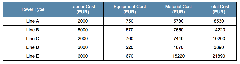 Table 4: Estimated Cost/Tower for Modification of Insulator Configuration insulator dimensioning Approach & Case Studies of Insulator Dimensioning for AC to DC Line Conversion Screen Shot 2016 02 17 at 2