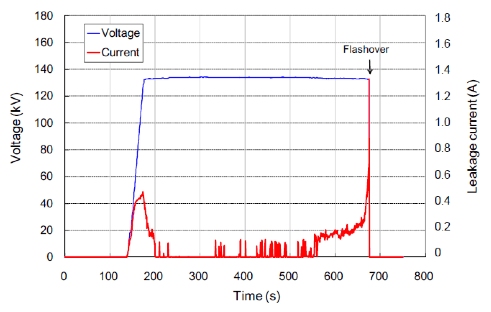 Fig. 17: Time variation of voltage and leakage current during test. flashover voltage Evaluating Flashover Voltage Properties of Snow Accreted Transmission Insulators Screen Shot 2016 02 26 at 11
