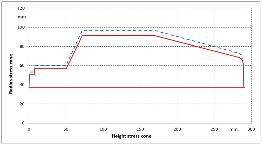 Fig. 4: 30% expansion of stress cone for outdoor terminations. stress cones Impact of Stress Cone & Joint Body Expansion Rate on Electric Field Stress Screen Shot 2016 02 26 at 4