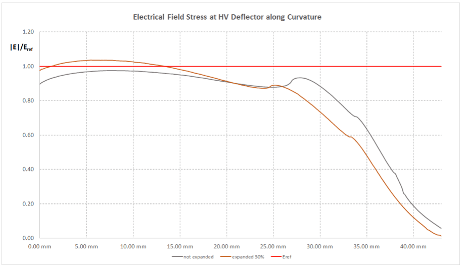 Fig. 11: Field stress on surface of HV deflector with and without expansion. stress cones Impact of Stress Cone & Joint Body Expansion Rate on Electric Field Stress Screen Shot 2016 02 26 at 4