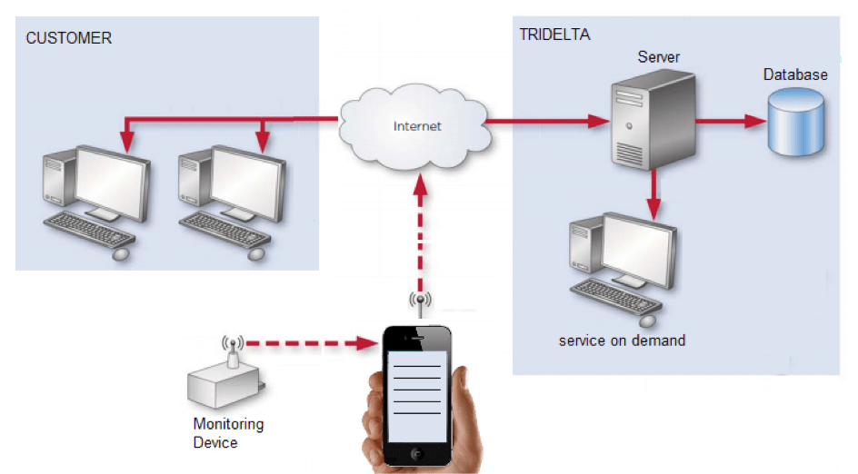 Advances in Monitoring Technology for Surge Arresters advances in monitoring technology for surge arresters, inmr, high voltage, data transmission by smartphone, tridelta, electrical networks Advances in Monitoring Technology for Surge Arresters 111