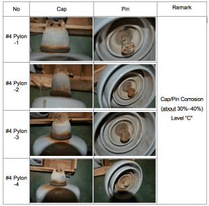 Results of visual inspection of corrosion. assessing condition of line insulators in korea, insulator, results, testing, inmr Assessing Condition of Line Insulators in Korea Screen Shot 2016 03 03 at 3