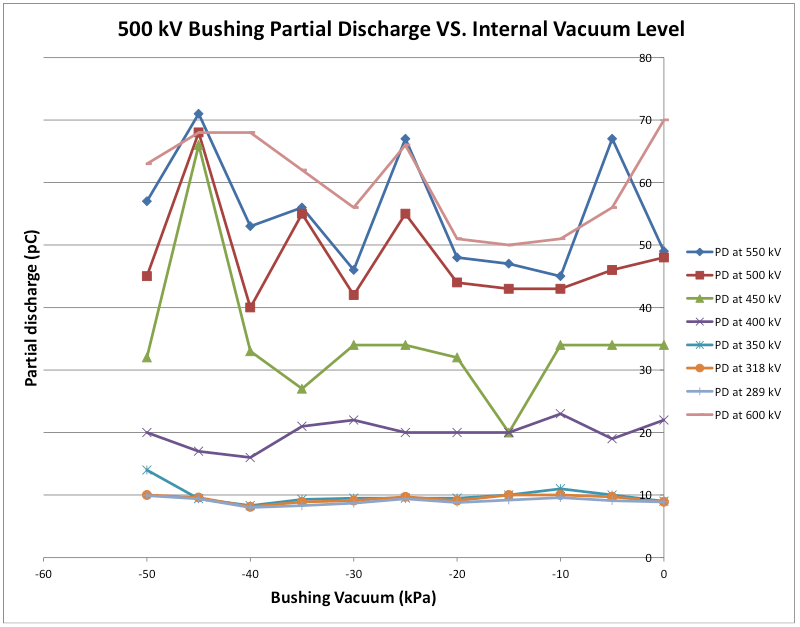 Overview of Test Requirements & Case Histories for HV Bushings