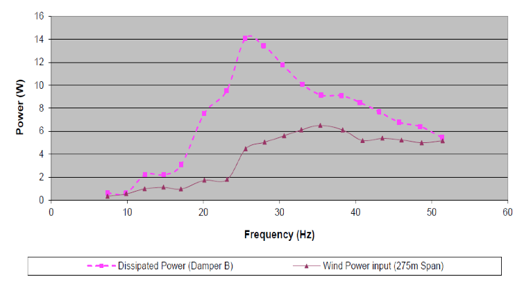 Fig. 11: Comparison of wind power input and damper power absorption capability. vibration damper Interaction of Line Surge Arresters with Vibration Dampers Screen Shot 2016 04 01 at 12