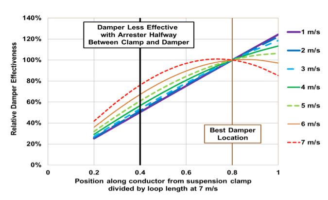 Fig. 13: Damper effectiveness relative to optimum position for TLSA mounted halfway between insulator clamp and vibration damper. Drake ACSR at 25% RTS. vibration damper Interaction of Line Surge Arresters with Vibration Dampers Screen Shot 2016 04 01 at 12