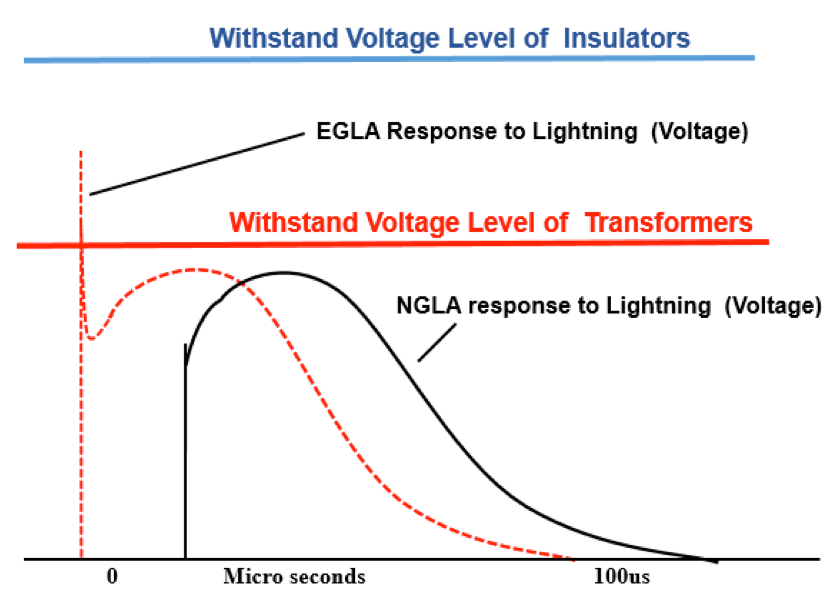 Fig. 2: Protective characteristics of NGLAs versus EGLAs. egla Switching & Lightning Protection Using Externally Gapped Line Arresters Screen Shot 2016 04 06 at 1