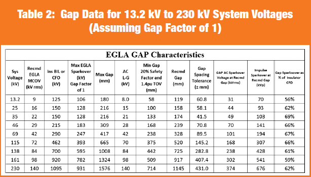 Gap Data for 13.2 kV to 230 kV System Voltages (Assuming Gap Factor of 1) egla Switching & Lightning Protection Using Externally Gapped Line Arresters Screen Shot 2016 04 06 at 2