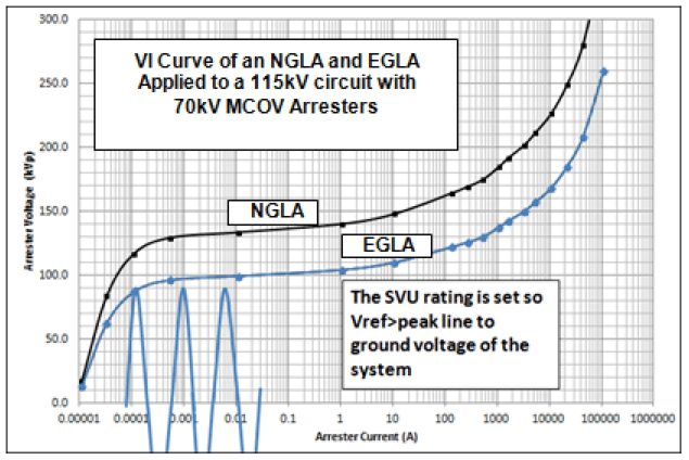 Fig. 5: Superimposing AC voltage on VI curve of SVU, illustrates their relationship. egla Switching & Lightning Protection Using Externally Gapped Line Arresters Screen Shot 2016 04 06 at 2