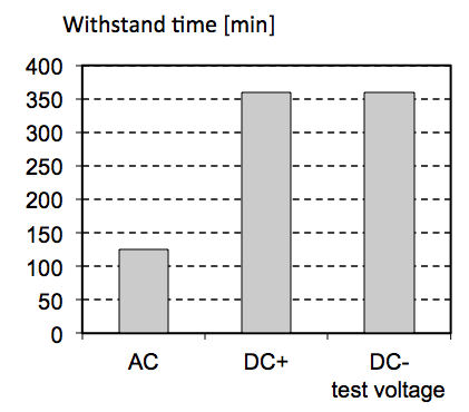 Fig. 2: Dynamic Drop-Test: Withstand time of silicone elastomer for HV-outdoor applications at AC, DC+ and DC- test voltage of 5 kVrms. testing silicone elastomers for dc Testing Silicone Elastomers for DC Screen Shot 2016 04 21 at 9