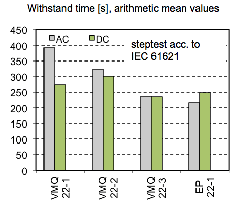 Fig. 4: Withstand time of different insulating materials when tested in arc step test acc. to IEC 61621 under AC & DC voltage. testing silicone elastomers for dc Testing Silicone Elastomers for DC Screen Shot 2016 04 21 at 9