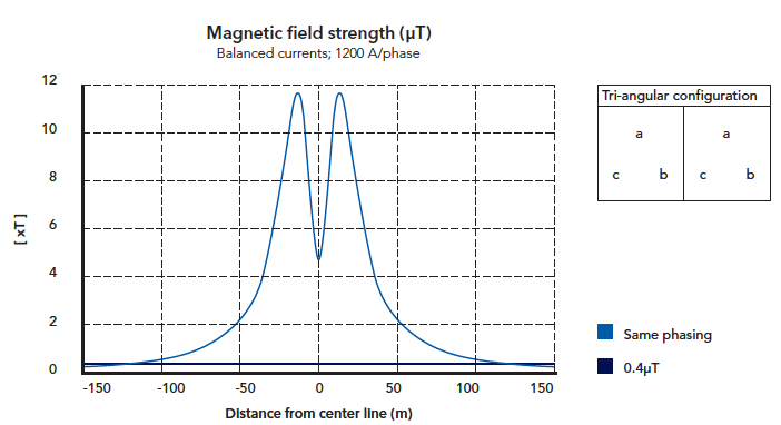 Figure 2: cross-section of the mid-span magnetic field for a typical donau tower experience in the netherlands with wintrack aesthetic transmission tower designs Experience in The Netherlands with Wintrack Aesthetic Transmission Tower Designs Screen Shot 2016 04 22 at 9