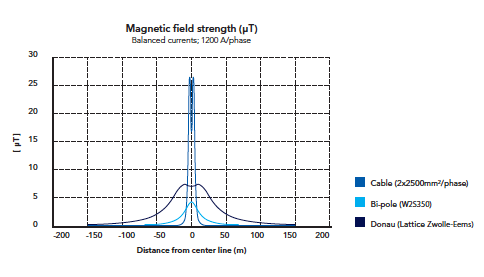 Figure 7: comparison of mid-span magnetic fields for traditional lattice and Wintrack bi-pole towers experience in the netherlands with wintrack aesthetic transmission tower designs Experience in The Netherlands with Wintrack Aesthetic Transmission Tower Designs Screen Shot 2016 04 22 at 9