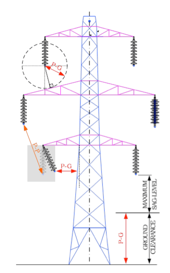 Fig. 1: Tower height constraints (bottom left insulator shown blown-out). cross-arms Composite Insulating Cross-Arms for 400 kV Lattice Towers Screen Shot 2016 04 29 at 1