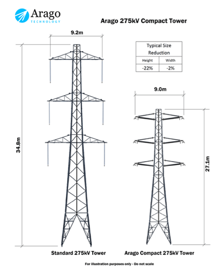 Fig. 3: Compact tower made possible by composite insulation cross-arms. cross-arms Composite Insulating Cross-Arms for 400 kV Lattice Towers Screen Shot 2016 04 29 at 1