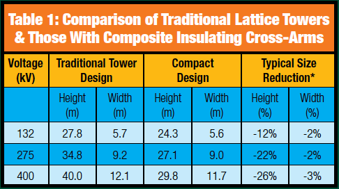 *Based on use of double shield wire and taking span length of 375m. Tower dimensions calculated using data from various National Grid specifications and BS EN 50341. cross-arms Composite Insulating Cross-Arms for 400 kV Lattice Towers Screen Shot 2016 04 29 at 1