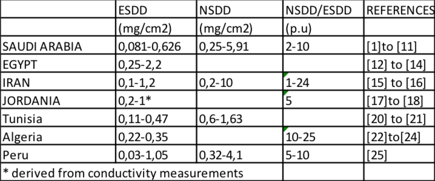 Table 1: Pollution Measurements [object object] Optimizing Insulation Design for Harsh Service Environments Screen Shot 2016 11 25 at 15