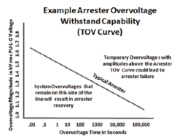 Typical arrester TOV curve. [object object] Identifying Quality Surge Arresters Screen Shot 2016 05 06 at 9