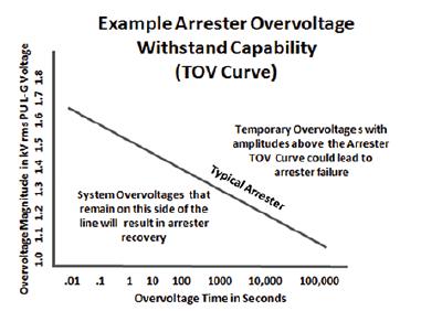 Typical arrester TOV curve. surge arrester Identifying Quality Surge Arresters Screen Shot 2016 05 06 at 9