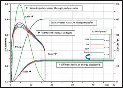 Fig. 2: Graph showing Joule and Coulomb rating rationale (8.4 kV Uc). understanding energy rating of distribution arresters Understanding Energy Rating of Distribution Arresters Screen Shot 2016 05 20 at 9