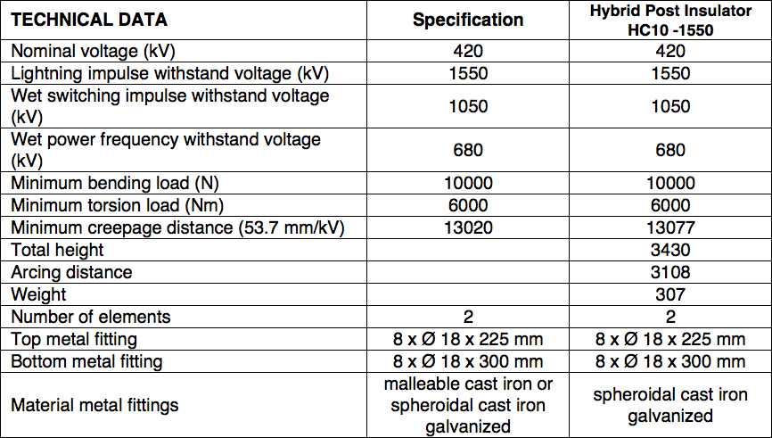 Table 3: Main Data of 420 kV AC Busbar Support Insulator hybrid insulator Technical Review of Hybrid Insulators Screen Shot 2016 05 26 at 2