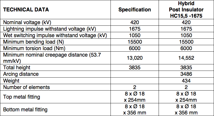 Table 6: Summary 420 kV AC Support Insulators hybrid insulator Technical Review of Hybrid Insulators Screen Shot 2016 05 26 at 3