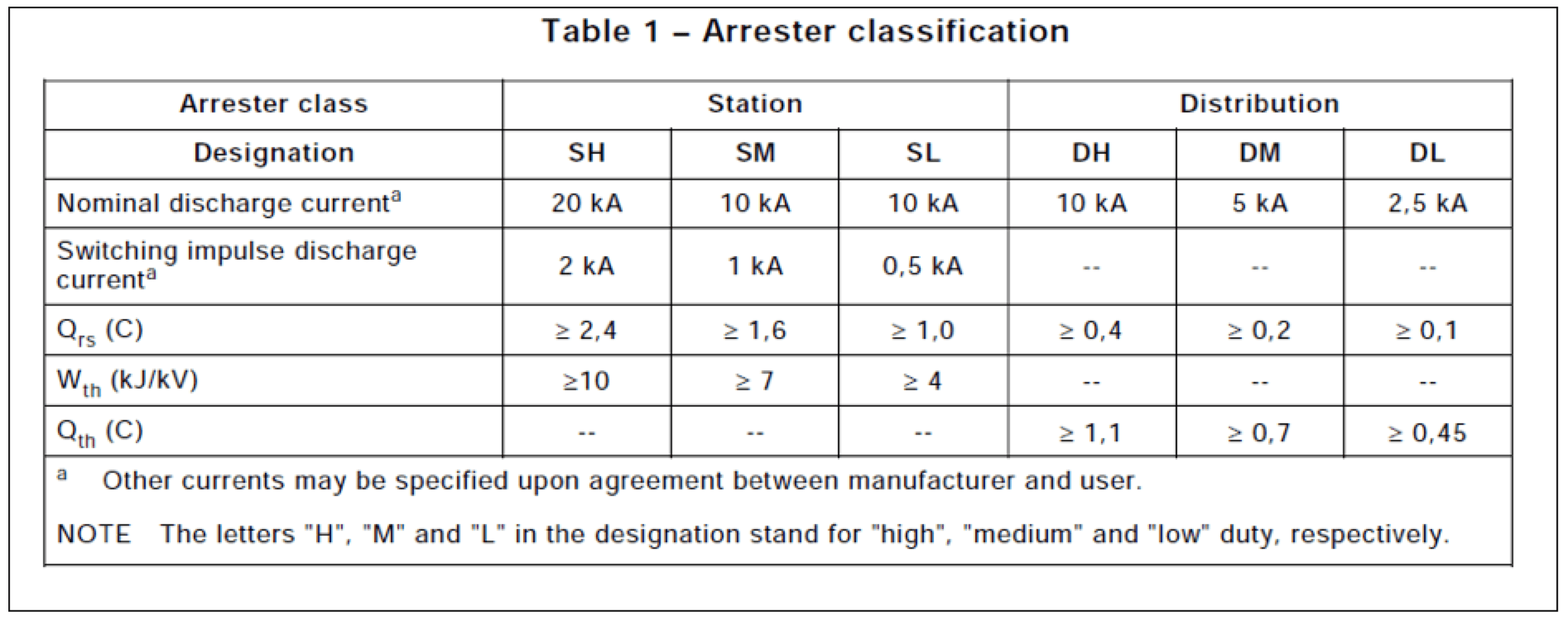Figure 1: New arrester ratings and classification Table from 60099-4 Ed. 3.0.  distribution arrester Understanding Energy Rating of Distribution Arresters Screen Shot 2016 06 03 at 2