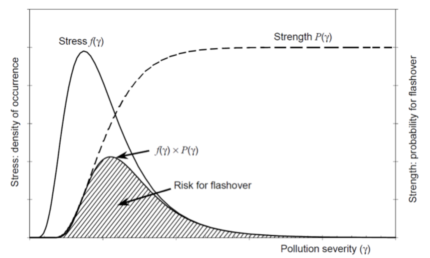 Fig. 1: Stress/strength concept for calculating risk of pollution flashover.  Insulator Dimensioning for AC to DC Line Conversion Screen Shot 2016 06 08 at 15