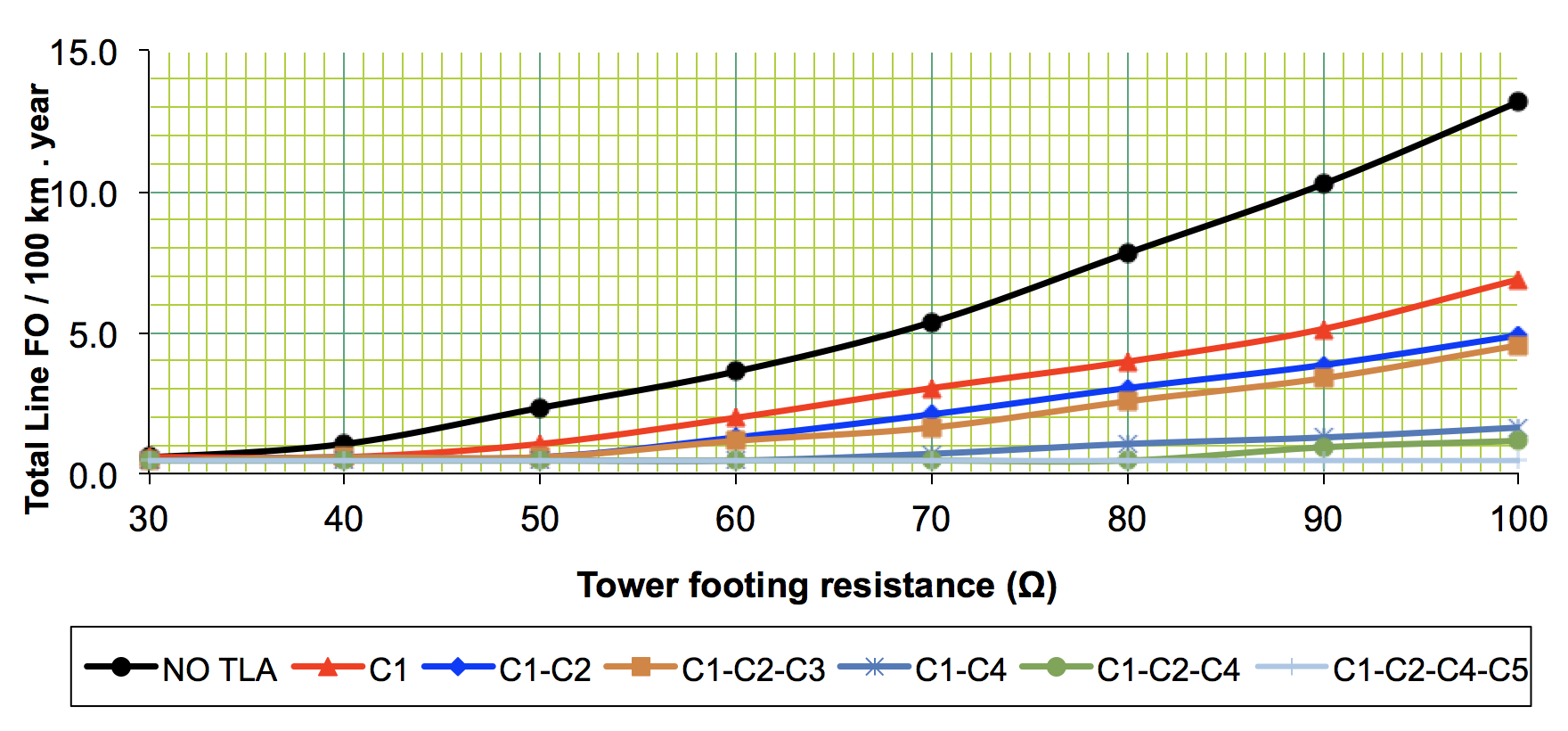 Fig. 4: Effect of tower footing resistance on total line flashover rate for different NGLA configurations. line arrester Optimizing Specification of Non-Gapped Line Arresters Screen Shot 2016 06 23 at 11