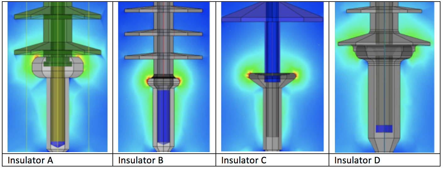 Fig. 9: E-field calculated on insulator end fittings without corona rings. Blue corresponds to lowest E-field magnitude and Red to highest. Corona threshold corresponds approximately to orange. epri Learning from Service Experience with Composite Line Insulators Screen Shot 2016 06 29 at 10