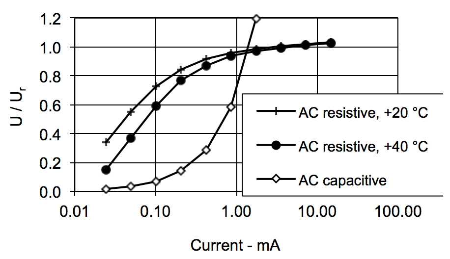 Fig. 1: Typical current voltage characteristic of MOSA.