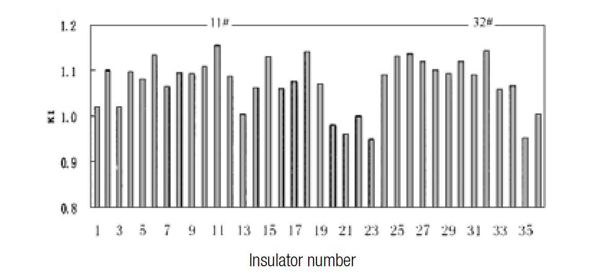 Figure 2: Comparison of flashover voltage of 36 types of composite insulators with same insulation height.