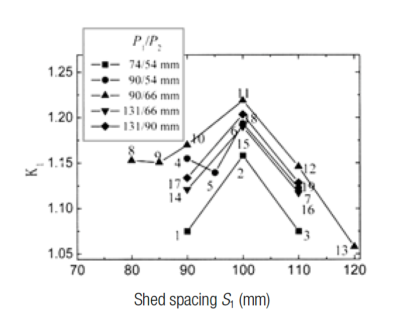 Figure 3: Impact of spacing of large sheds on flashover voltage. composite insulators Shed Profiles for Composite Insulators Screen Shot 2016 07 08 at 09