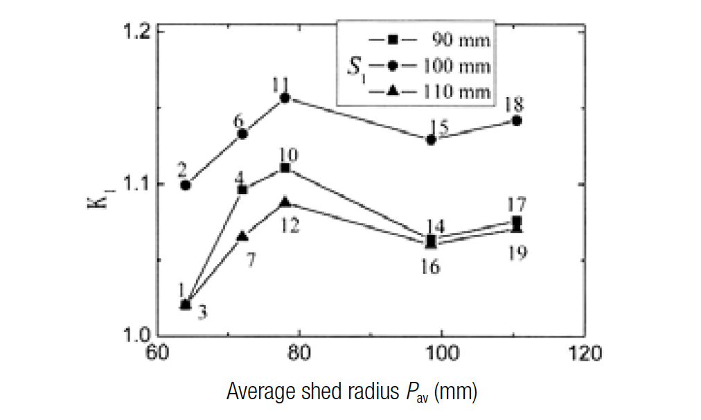 Figure 4: Impact of average diameter of big and small sheds on flashover voltage.