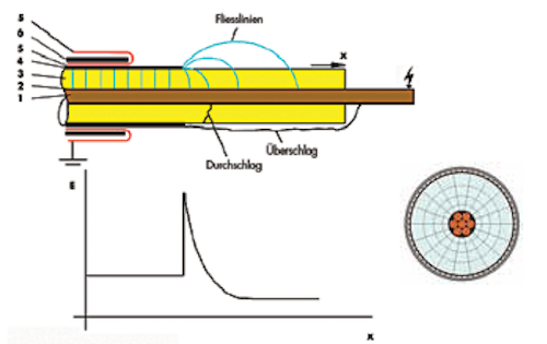 Figure 3: Increase of the value (E) of field intensity at cut edge of outer semi-conductive layer. Inner semi conductive layer (2) covers conductor (1), insulation (3) and outer semi conductive layer (4). Components screen (5) and outer cable sheath (6) have no influence on electric field distribution. CLICK TO ENLARGE mv cable Material & Design Requirements for MV Cable Accessories Screen Shot 2016 07 11 at 12