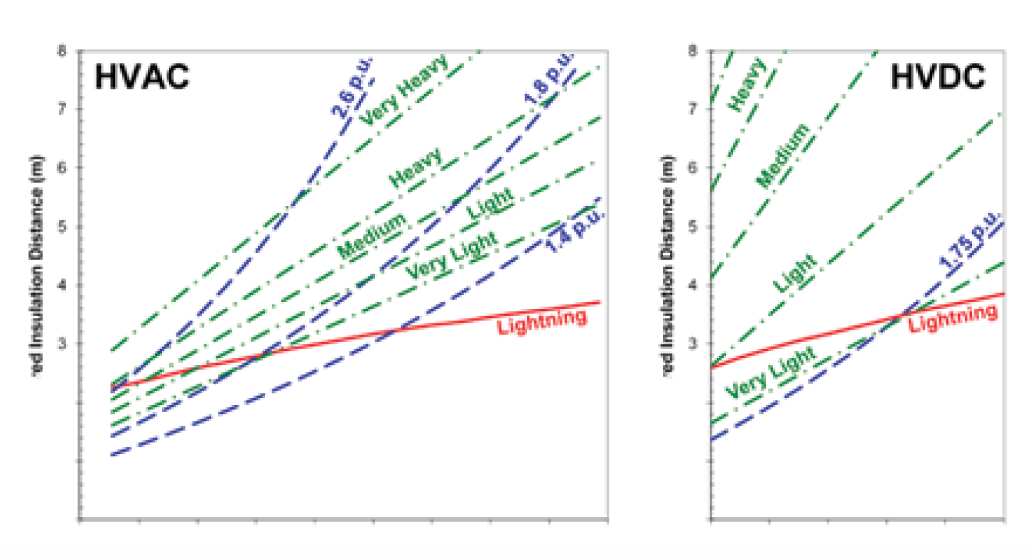 Fig. 2: Comparison of indicative insulation distance requirements (glass and porcelain) for switching (blue) lightning (red) and pollution (green) for HVAC and HVDC systems. creepage distance Review of Principles for Selecting DC Insulation Screen Shot 2016 08 10 at 13