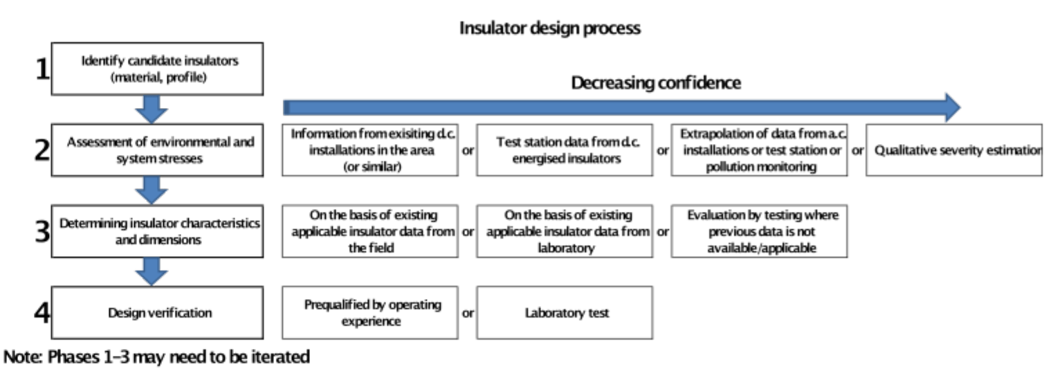 Fig. 3: Insulator selection flow chart. creepage distance Review of Principles for Selecting DC Insulation Screen Shot 2016 08 10 at 13