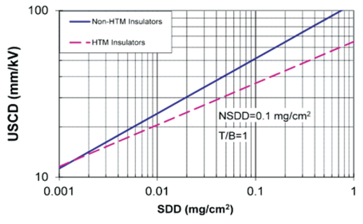 Fig. 6: Median DC flashover characteristics (worst case) for hydrophobicity transfer (HTM) and non-hydrophobicity transfer material insulators as determined from solid layer laboratory test results. creepage distance Review of Principles for Selecting DC Insulation Screen Shot 2016 08 10 at 13