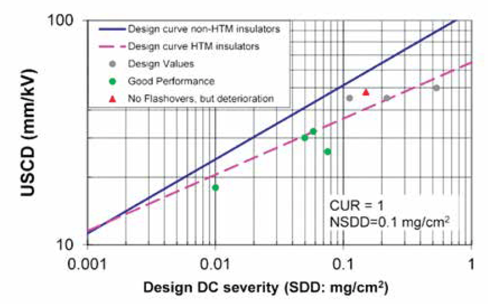 Fig. 9: HTM Insulators: Collected field experience. creepage distance Review of Principles for Selecting DC Insulation Screen Shot 2016 08 10 at 13