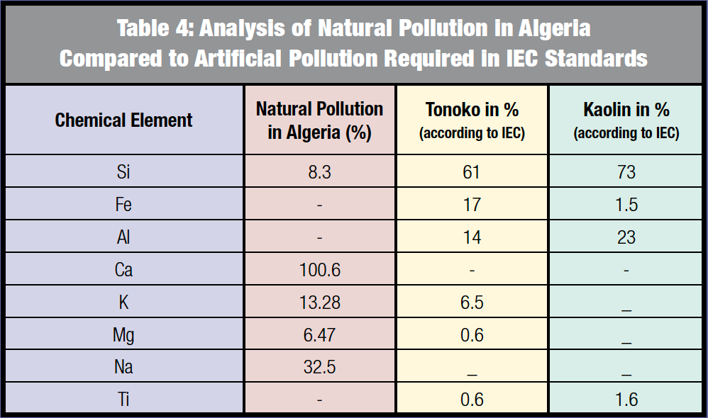 Impact of Birds on Transmission Outages pollution Algerian HV Grid Operator Combats Harsh Pollution Screen Shot 2016 08 12 at 10