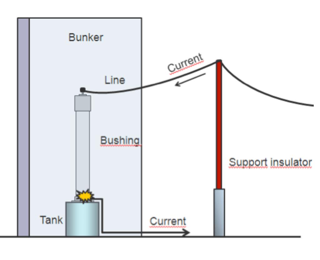 Fig. 8: Circuit arrangement for internal arc test. safety Optimizing Safety of HV & UHV Bushings Circuit arrangement for internal arc test
