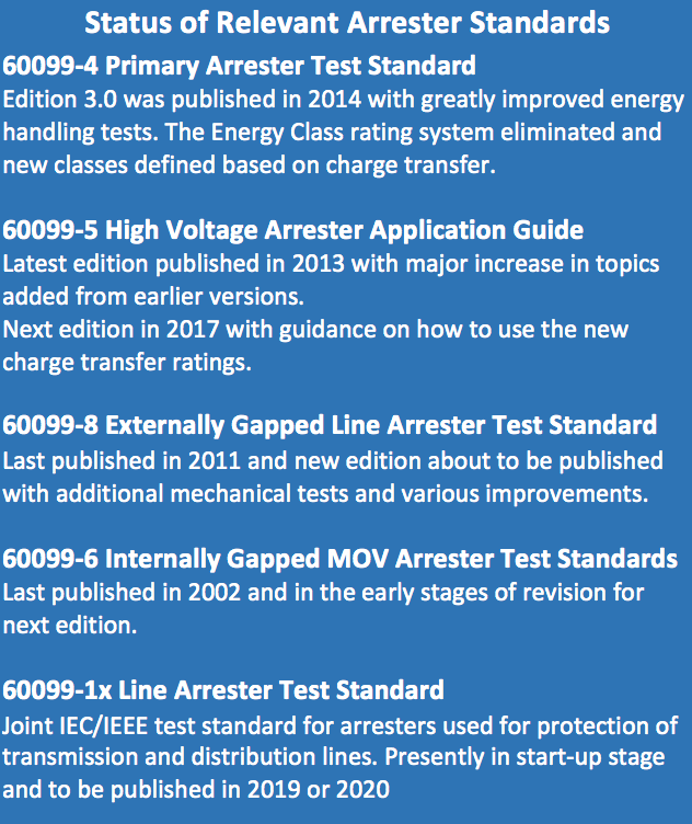 CLICK TO ENLARGE iec IEC Standards for Arresters: Now & In the Future Screen Shot 2016 09 16 at 12