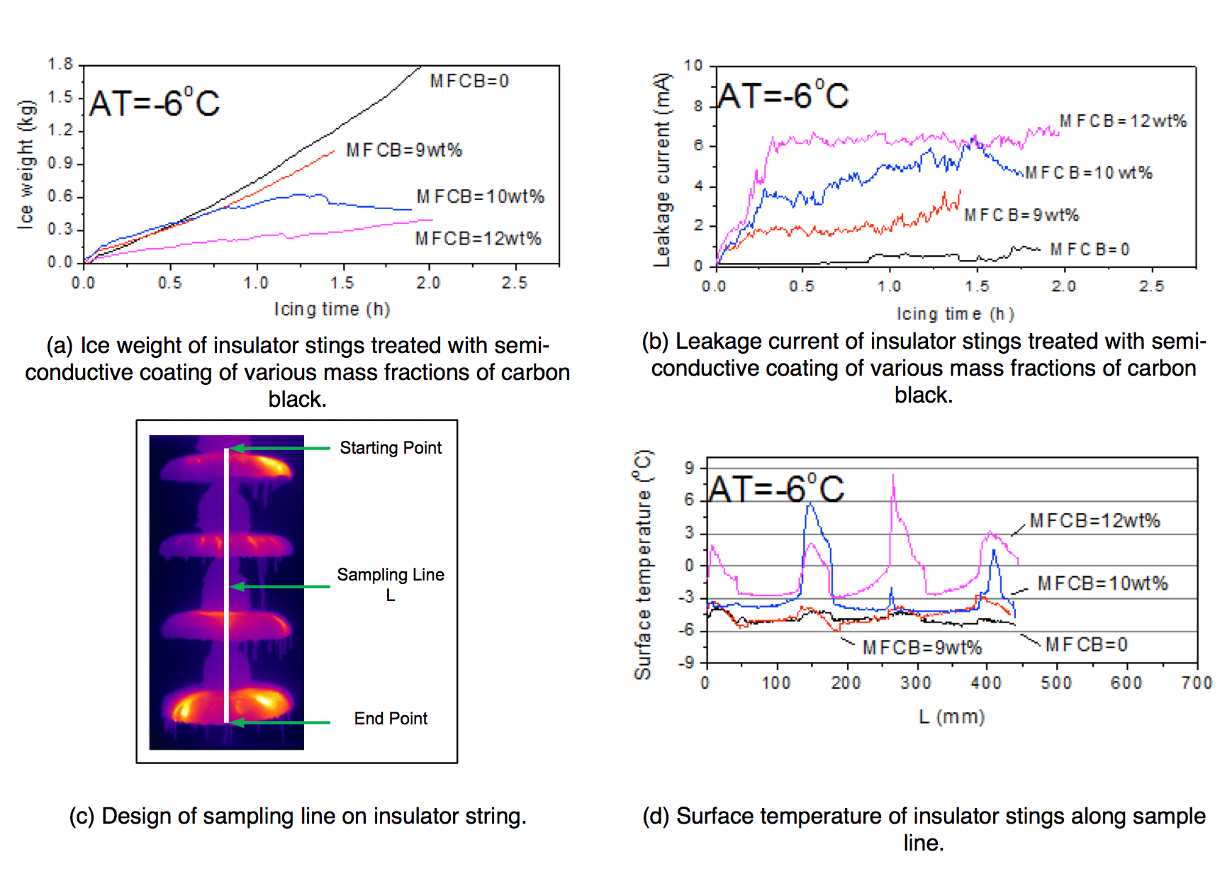 Fig. 7: Ice accretion, leakage current and surface temperature of insulator strings treated with four concentrations of carbon black. ice accretion Semi-Conductive Coatings to Limit Ice Accretion on Insulators Screen Shot 2016 09 30 at 12