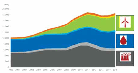 Fig. 1: Trends in sources of distributed generation in Portugal since 2000. edp Portuguese Utility Aims to Enhance Green Image & Reliability KPIs Trends in sources of distributed generation in Portugal since 2000