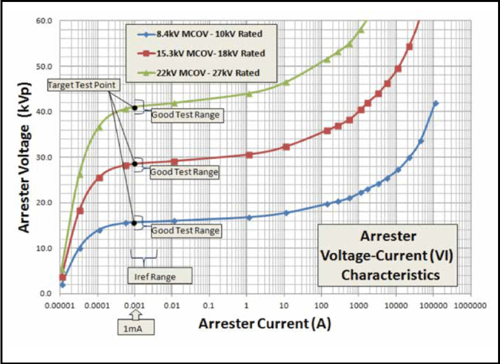 Fig. 1: VI characteristic curve and test points for typical distribution arresters. hipot Field Testing Arresters with Hipot Testers Screen Shot 2016 10 06 at 15