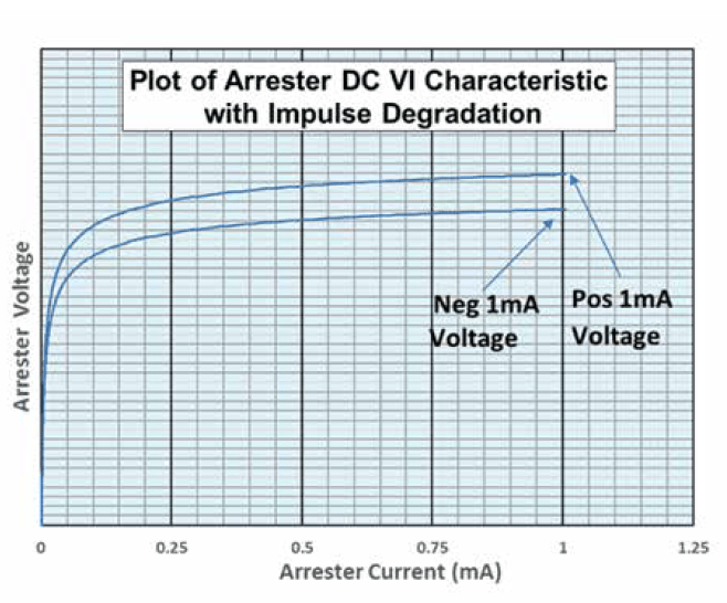 Fig. 5: DC VI curve of impulse degraded arrester. hipot Field Testing Arresters with Hipot Testers Screen Shot 2016 10 06 at 16