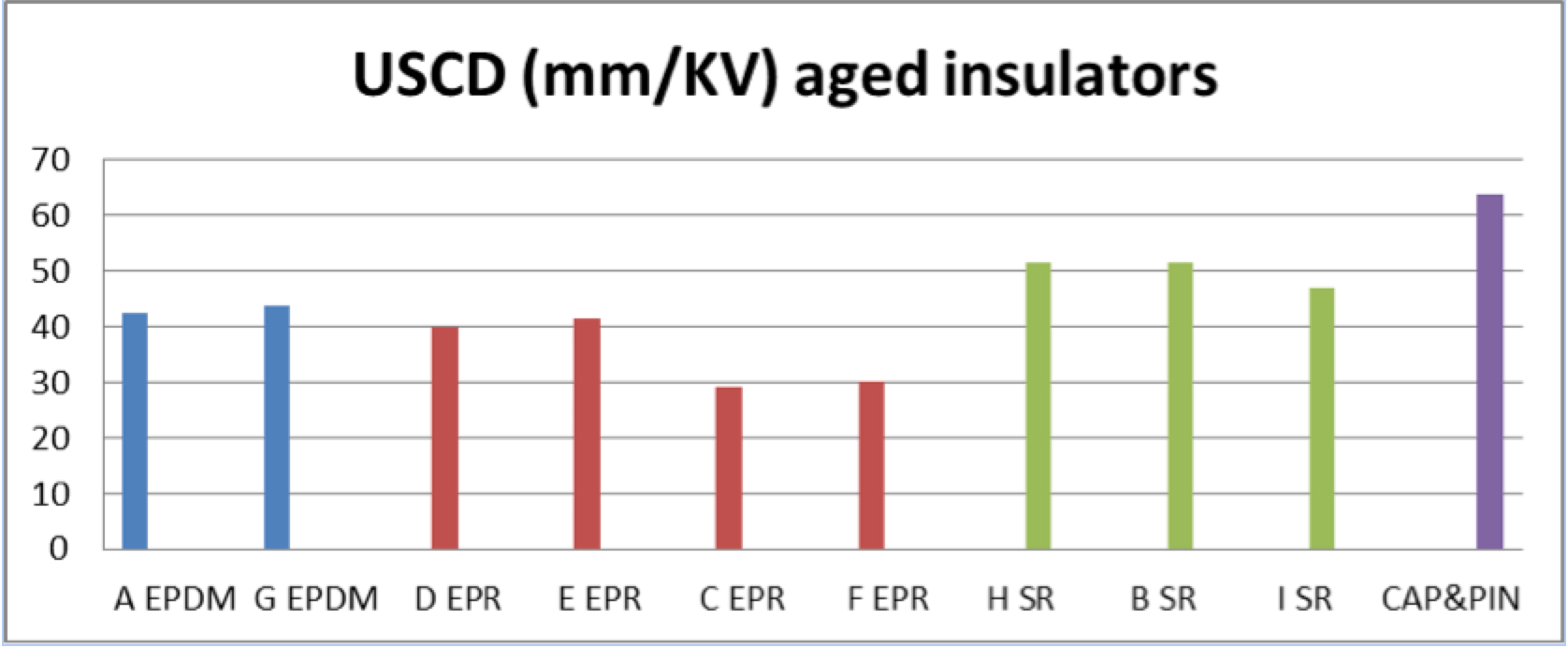 Fig. 3: Comparison of insulator performance under salt fog (Sa=80 kg/m3). Cap & pin USCD provided as reference. polymer Polymeric Materials for HV Insulators Screen Shot 2016 10 28 at 12