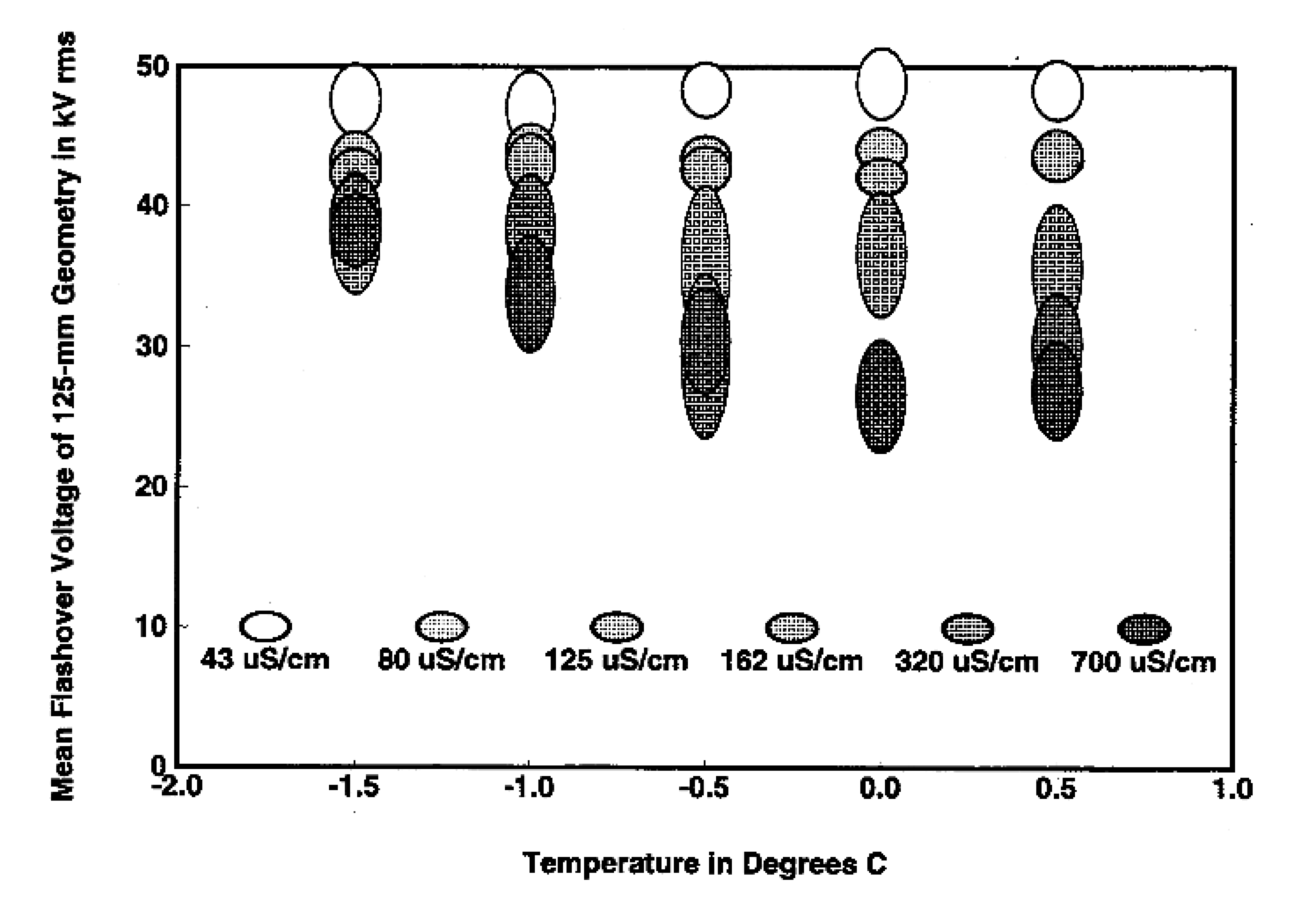 Fig. 1: AC flashover of 75 mm icicle in 125 mm plane-to-plane gap (size of ellipse corresponds to one standard deviation). insulator Selection of Insulators with Respect to Icing Screen Shot 2016 10 28 at 13